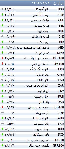 جدول/ افزایش نرخ 24 ارز بانکی