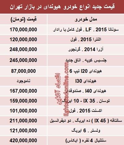 جدول/ جدیدترین قیمت انواع هیوندای در ایران
