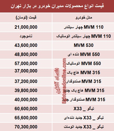 جدول/ قیمت جدید محصولات مدیرانخودرو