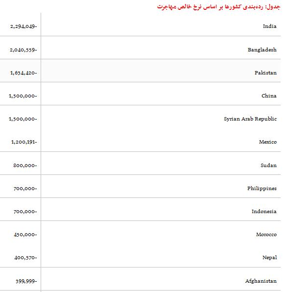 تعداد کل مغزهایی که از کشور میروند+ جدول