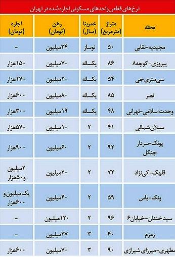آخرین نرخ آپارتمانهای اجاره رفته تهران + جدول