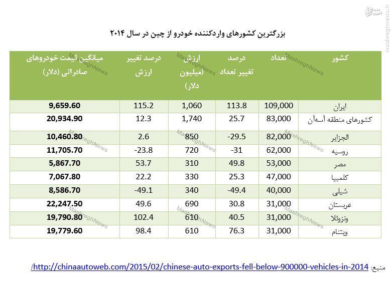 خودروهای باکیفیت چینی راهی به بازار ایران ندارند
