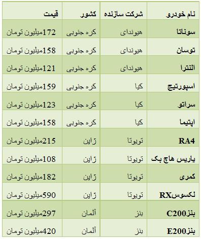 جدول/ قیمت روز خودروهای وارداتی