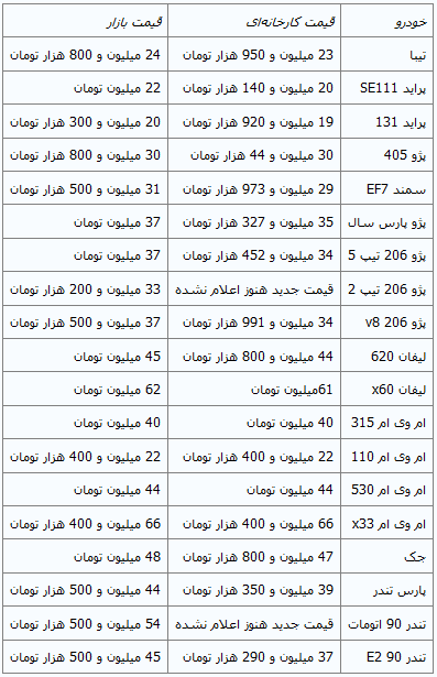 قیمت برخی خودروهای داخلی کاهش یافت+ جدول