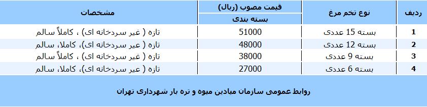 جدول/ قیمت انواع تخم مرغ در بازار