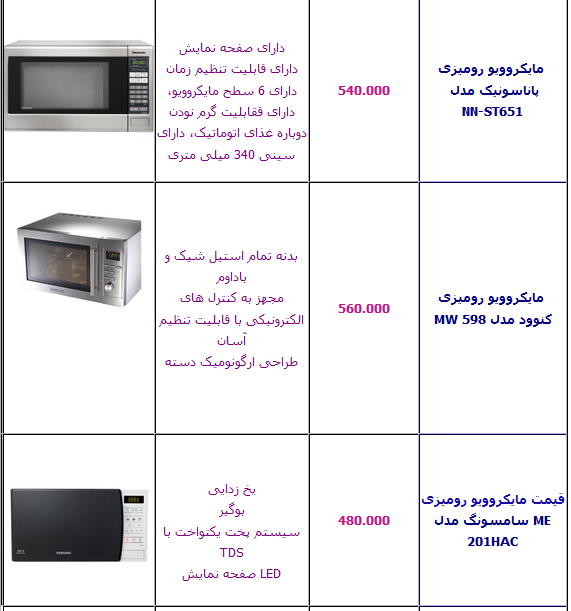 جدول/ قیمت انواع مایکروویو در بازار+ مشخصات