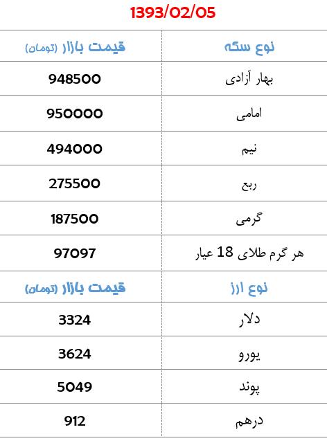 جدول/ کاهش قیمت سکه در بازار