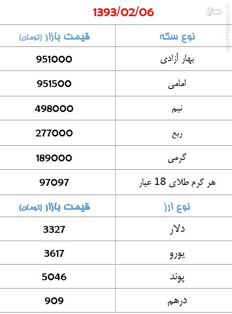 جدول/افزایش قیمت سکه و ارز در بازار