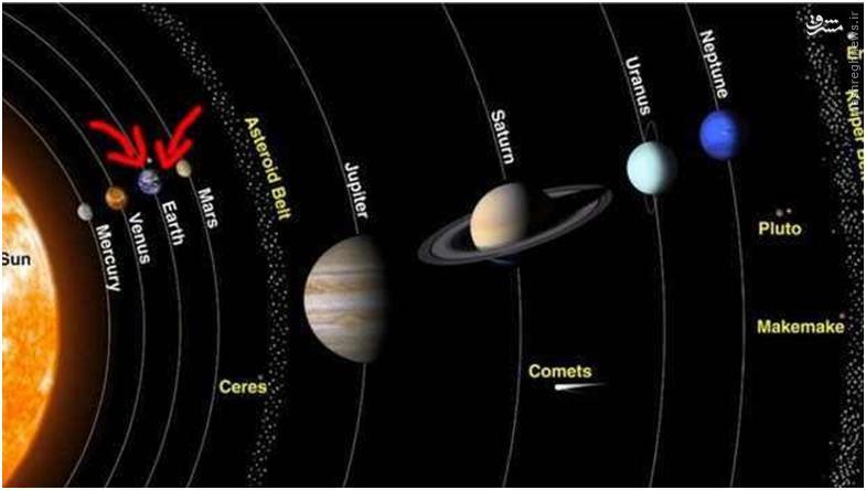 در این تصویر کره زمین در کنار همسایگانش مشاهده میشود