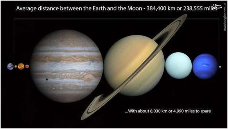 برای اینکه مسافت بین کره زمین و ماه را بهتر درک کنید، تصویر زیر به شما نشان میدهد، این مسافت برای چیدن تمام سیارههای منظومه شمسی کافی است. میانگین فاصله ماه تا زمین ۳۸۴٬۴۰۳ کیلومتر است.