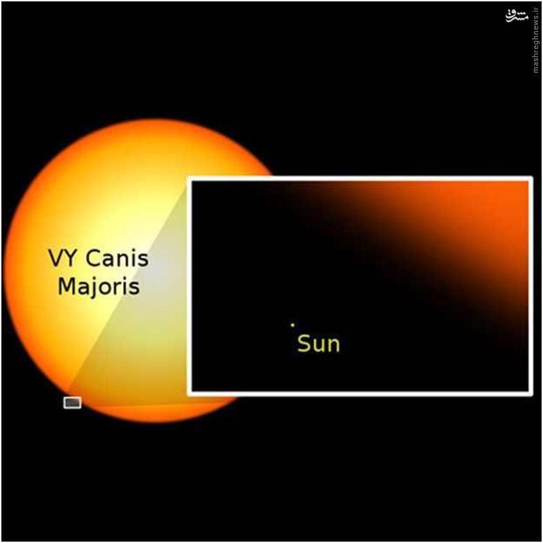این بدین معناست که سیارات و کراتی که در فضا وجود دارند، از خورشید به مراتب بزرگترند. عکس زیر «وی وای سگ بزرگ» را نشان میدهد که یک ستاره فراغول سرخ در صورت فلکی سگ بزرگ است. شعاع این ستاره بین ۱۸۰۰ تا ۲۱۰۰ شعاع خورشیدی است و قطری برابر ۳٫۰۶۳ بیلیون کیلومتر دارد.این ستاره احتمالاً بزرگترین و همچنین یکی از درخشانترین ستارههای شناخته شدهاست که حدود ۵/۱ کیلو پارسک ( حدود ۰۰۰'۰۰۰'۰۰۰'۰۰۰'۰۰۰'۴۶ کیلومتر یا حدود ۴۹۰۰ سال نوری) با سیاره زمین فاصله دارد و اندازه آن با خورشید مقایسه شده است
