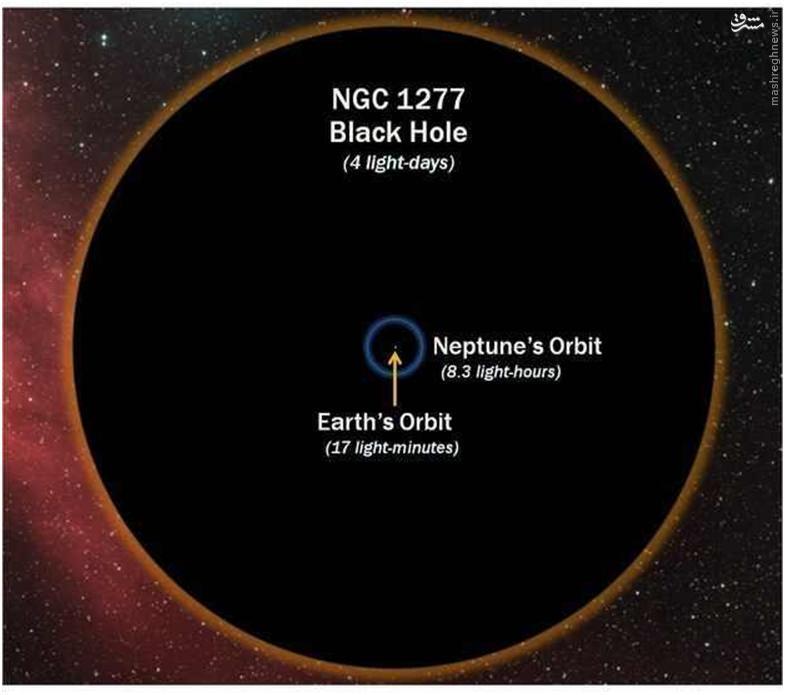 حال توجه کنید که در فضای بیکران هستی سیاه چالههای بسیاری وجود دارند و تصویر زیر اندازه یکی از این سیاه چالهها را با زمین مقایسه میکند.