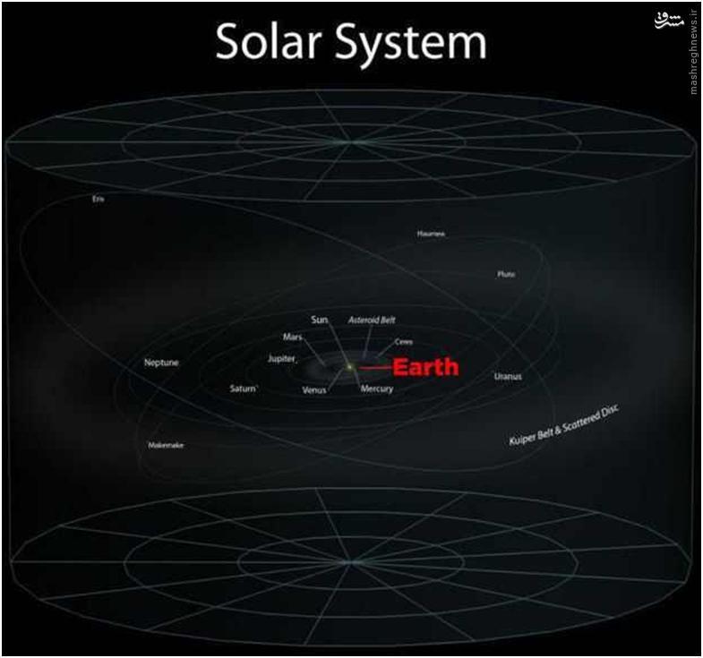 زمین در منظومه شمسی