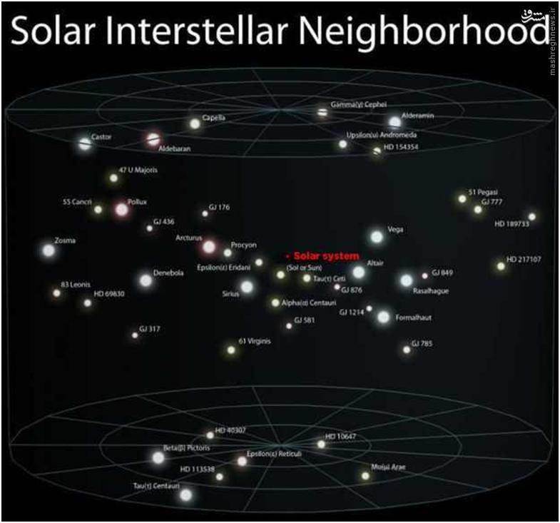 منظومه شمسی در کیهان