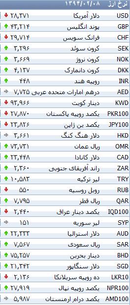 جدول/ افزایش نرخ ارزهای بانکی