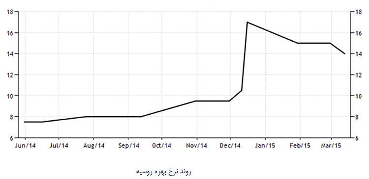 تجربه 5 کشور در تعیین نرخ بهره بانکی+ جدول