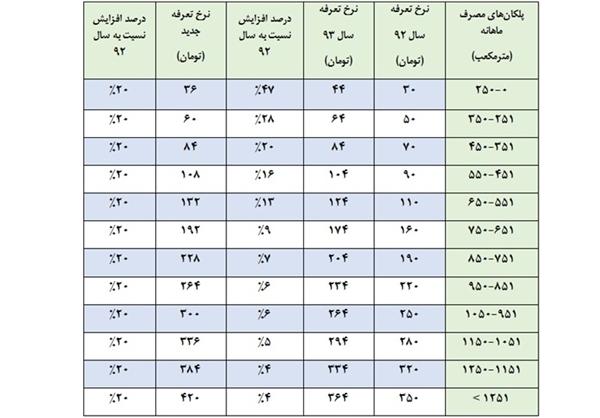 اصلاح قبوض گاز با افزایش قیمت+ جدول