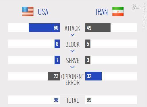 تیم ملی والیبال ایران در اولین دیدار به آمریکا باخت