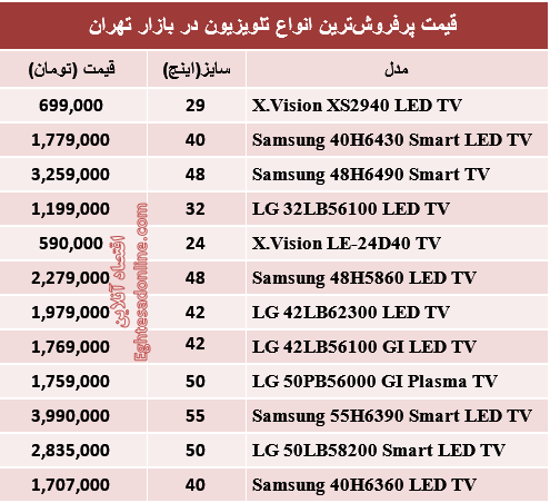 جدول/ پرفروشترین تلویزیونها در ایران