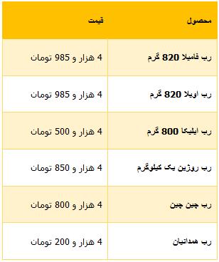 قیمت انواع رب گوجه فرنگی /جدول - سایت خبری تحلیلی شفاف