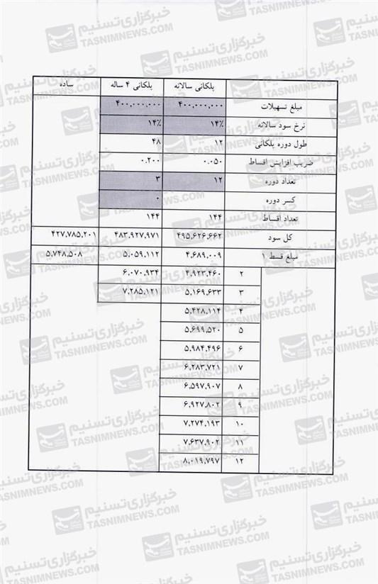 جدول/ اقساط وامهای ۸۰، ۶۰ و ۴۰میلیونی مسکن