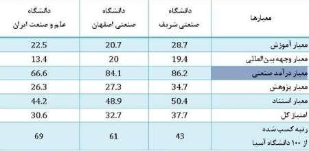سه دانشگاه ایرانی در جمع 100 دانشگاهبرتر آسیا