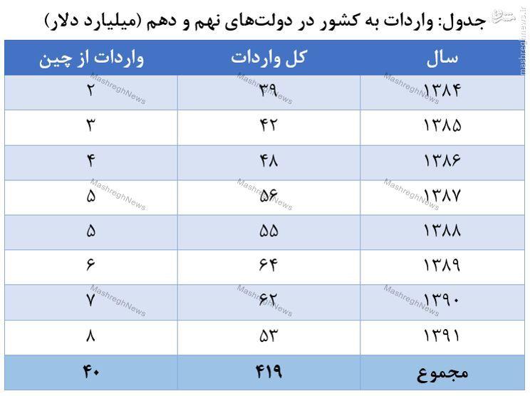 اشتباه 300 میلیارد دلاری روحانی درباره واردات دولت احمدینژاد