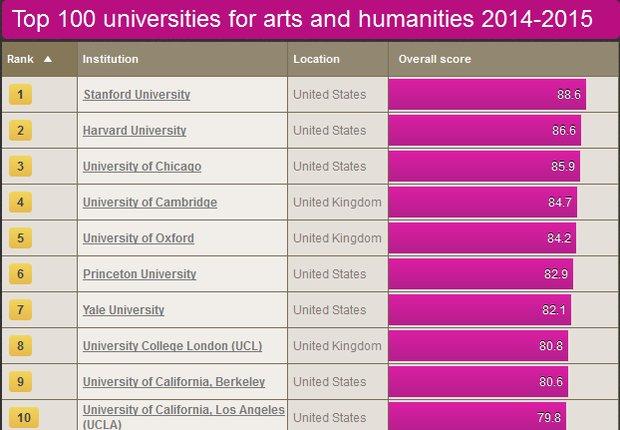 ۱۰ دانشگاه برتر دنیا در حوزه علوم انسانی +جدول