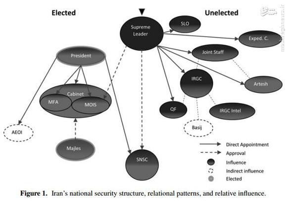 سیاستهای امنیت ملی ایران زیر ذرهبین پایگاه اطلاعاتی انگلیسی +دانلود