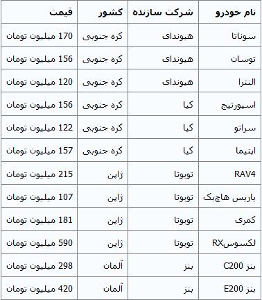 جدول/ قیمت روز خودروهای وارداتی در بازار
