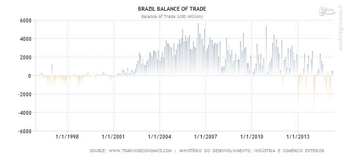 فراتر از فوتبال و آمازون: برزیل را دست کم نگیرید