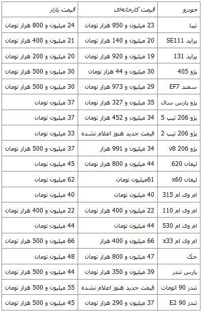 کاهش قیمت پنج خودرو داخلی+ جدول