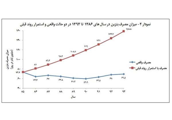 میزان صرفهجویی ناشی از سهمیهبندی سوخت طی هشت سال+ جدول