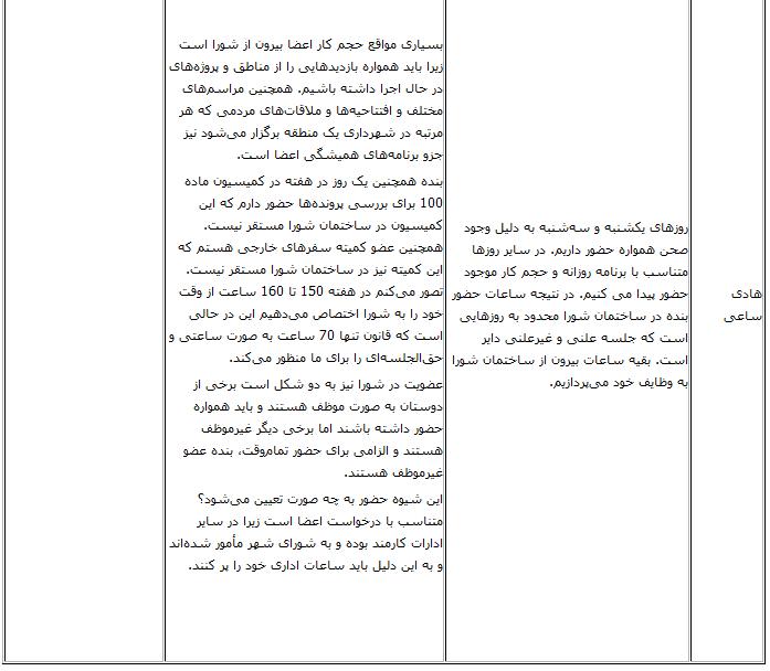 حقوق اعضای شورای شهر اعلام شد+ جدول