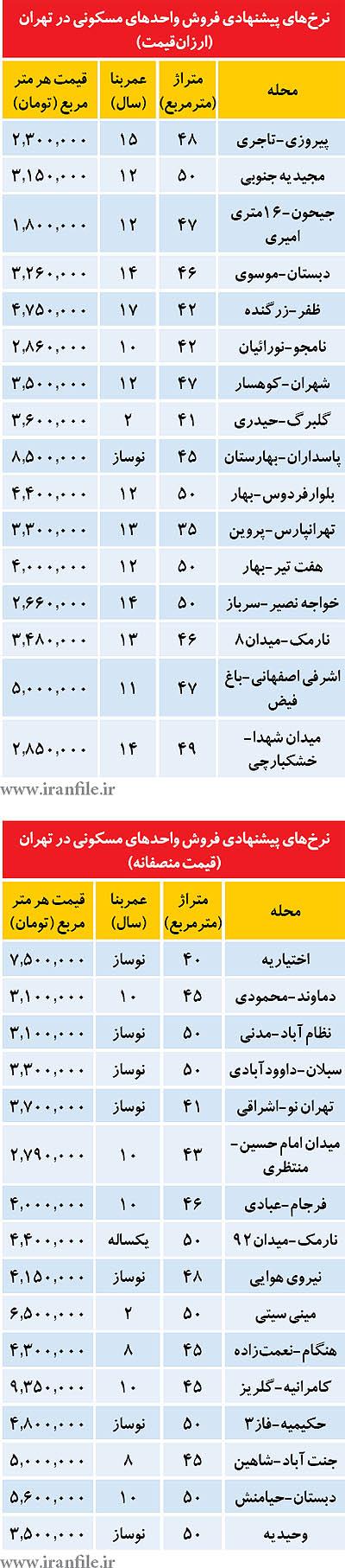 مظنه آپارتمانهای ارزانقیمت و منصفانه +جدول
