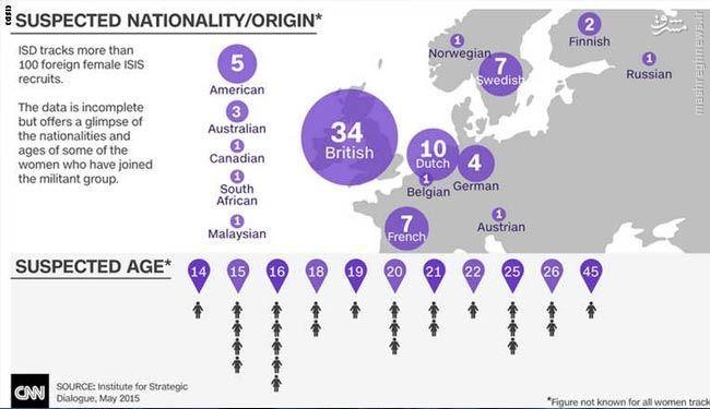 زنان داعشی از کدام کشورها آمدهاند؟+ نقشه