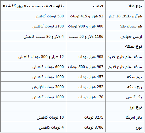 جدول/ سکه بیش از 12 هزار تومان ارزان شد