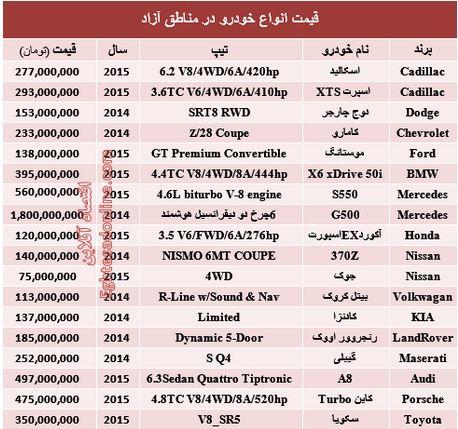 قیمت خودرو در مناطق آزاد +جدول