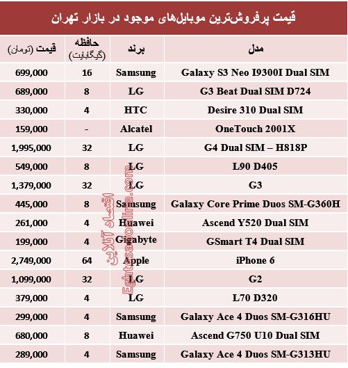 جدول/ پرفروشترین موبایلهای بازار