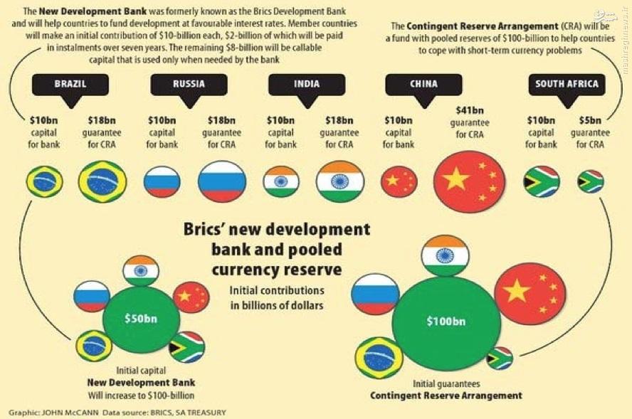 «بریکس»؛ خط و نشان قدرتهای نوظهور برای ابرقدرت رو به افول//// بریکس؛ «پنج حرف» تازه قدرتهای نوظهور برای اقتصاد جهانی +تصاویر
