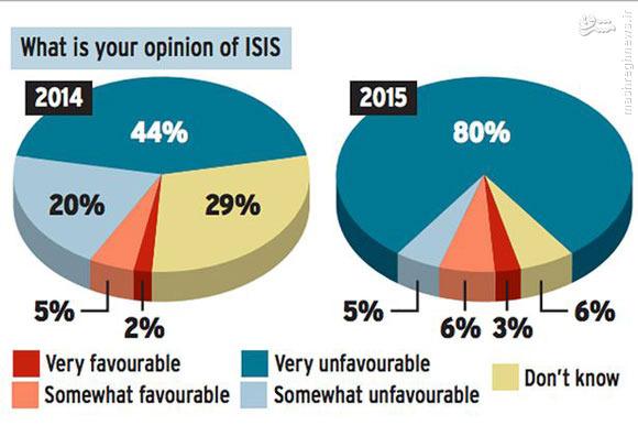 از هر 10 انگلیسی، یک نفر از داعش حمایت میکند