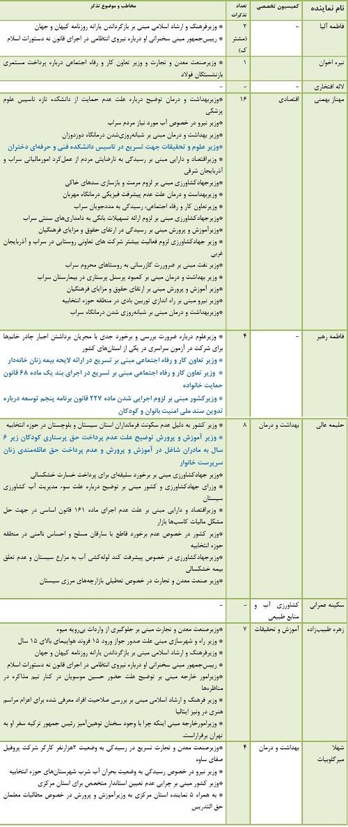 مروری بر کارنامه بهاری نمایندگان زن مجلس