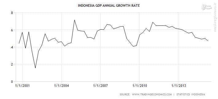 اندونزی: پرجمعیت ترین کشور اسلامی در میان بیست قدرت برتر جهان