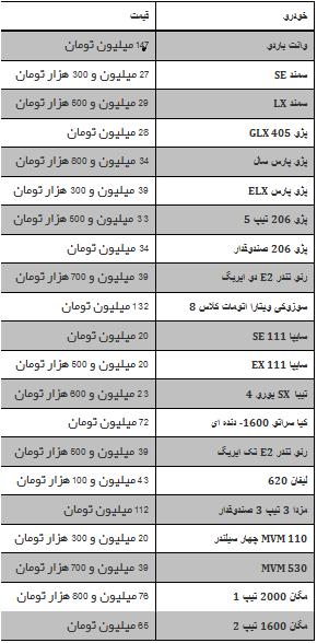 جدول/ قیمت خودروهای داخلی در بازار