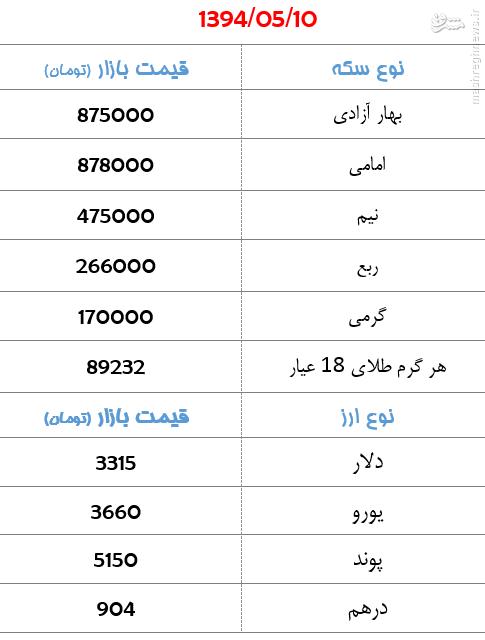 تغییرات قیمت سکه و ارز در بازار