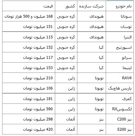 جدول/ کاهش قیمت خودروهای وارداتی