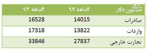 کاهش 17.7 درصدی تجارت خارجی کشور