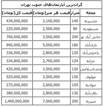 گرانترین خانههای جنوب تهران +جدول