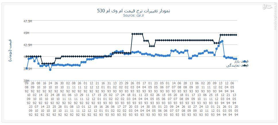قیمت خودروهای چینی در ایران سود واردات خودرو درآمد واردات خودرو