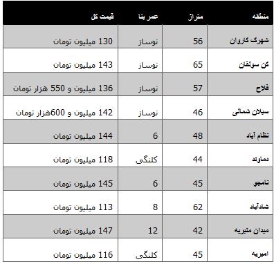 مسکن تهران قیمت آپارتمان تهران فروش آپارتمان تهران اخبار تهران